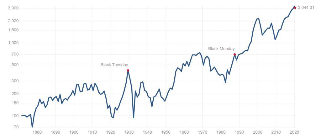 資産運用② S&P500は資産運用に最適なのか?